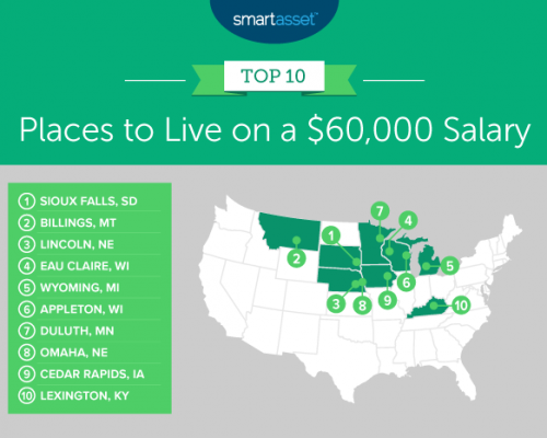 Best Places to Live on a $60,000 Salary – 2020 Edition