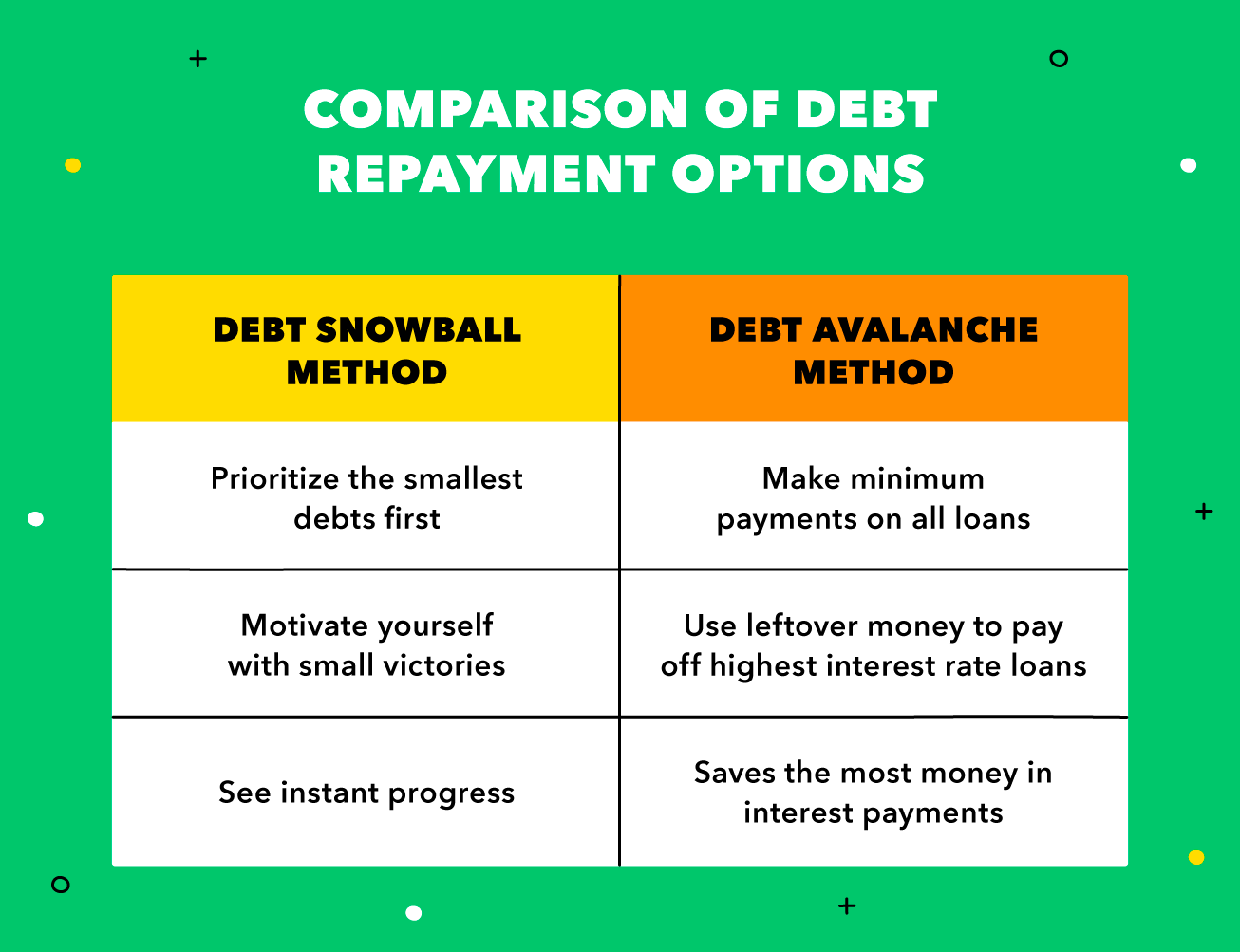 A chart shows the differences between debt snowball and debt avalanche repayment. Debt snowballs start with the smallest, while the avalanche method targets the highest interest loans.